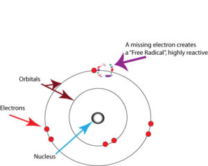 Chemical Illustration of an atom with a missing electron