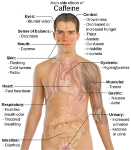 Chart of man and caffeine side effects